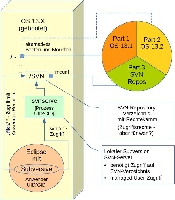 snv-Zugriff_600