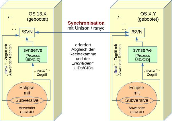 snv-synchro_600