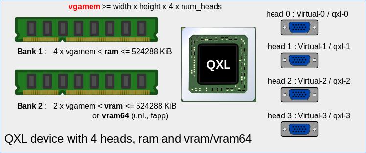 KVM/qemu mit QXL – hohe Auflösungen und virtuelle Monitore im