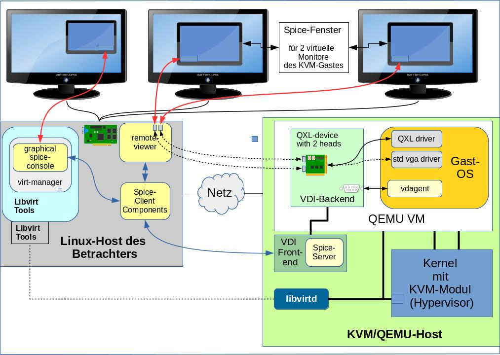 KVM/qemu mit QXL – hohe Auflösungen und virtuelle Monitore im ...